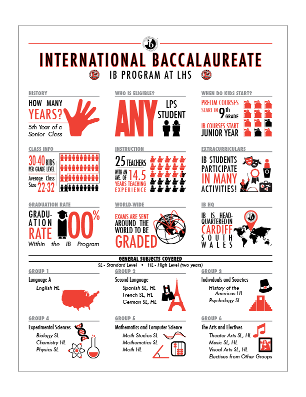International Baccalaureate Infographic