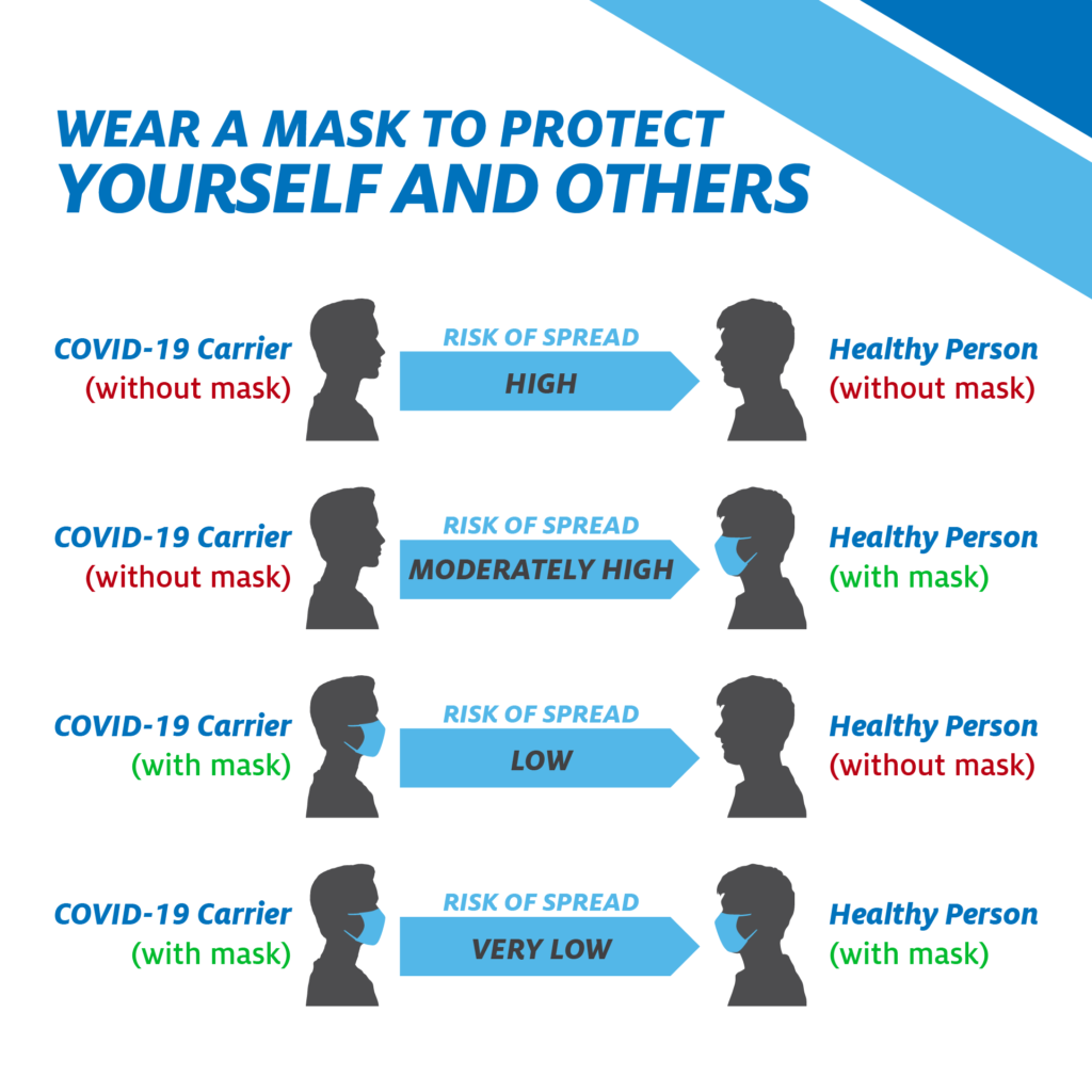 Image shows unmasked individuals with a high risk of virus spread while masked invividuals have a low risk of spread