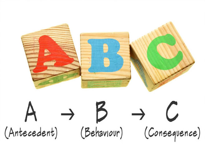 Functional Behavior Assessment: Data Collection And Forms ABC