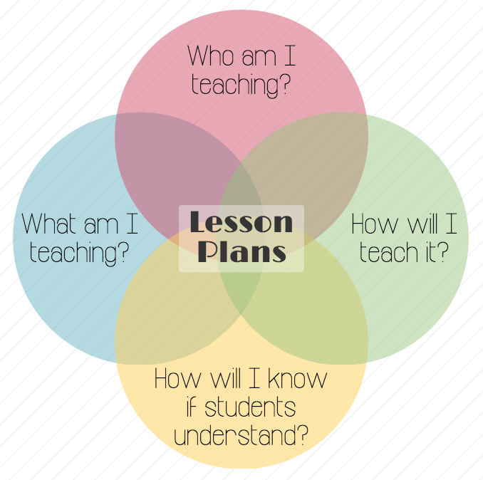 5 Important Parts Of A Lesson Plan: ...