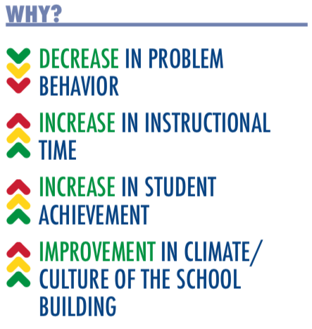 Why? PBiS results in a decrease in problem behavior, an increase in instructional time, an increase in student achievement and improvement in climate and culture in the school building